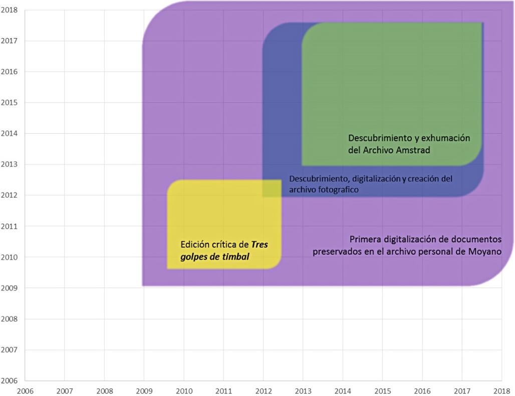 Mapa de evolución del Archivo Daniel Moyano (CRLA–Archivos)